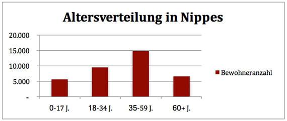 Altersverteilung im Stadtteil Nippes