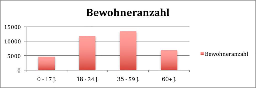 Bewohneranzahl - Köln Sülz - Goost Immobilien